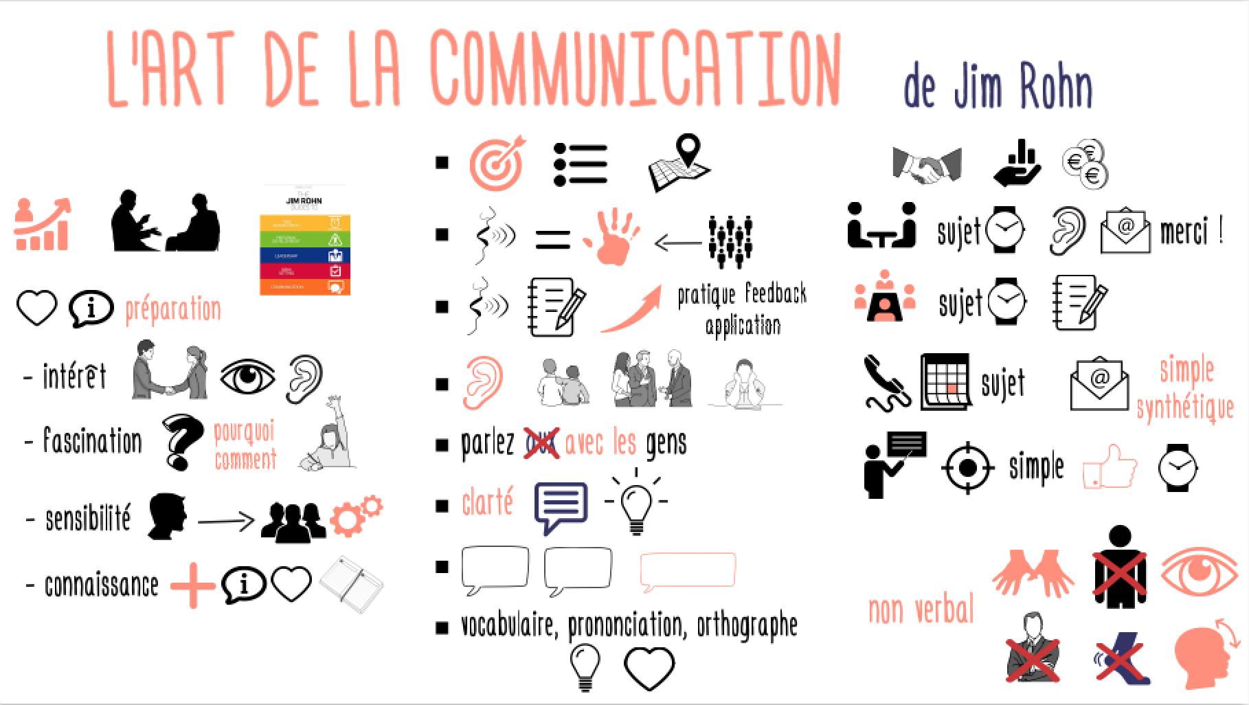 ArtCommunication