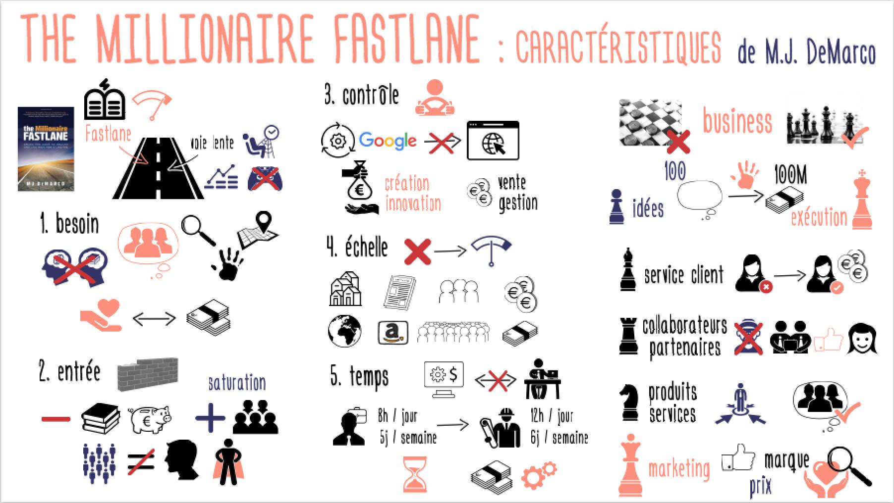 MillionaireFastlane_Characteristics