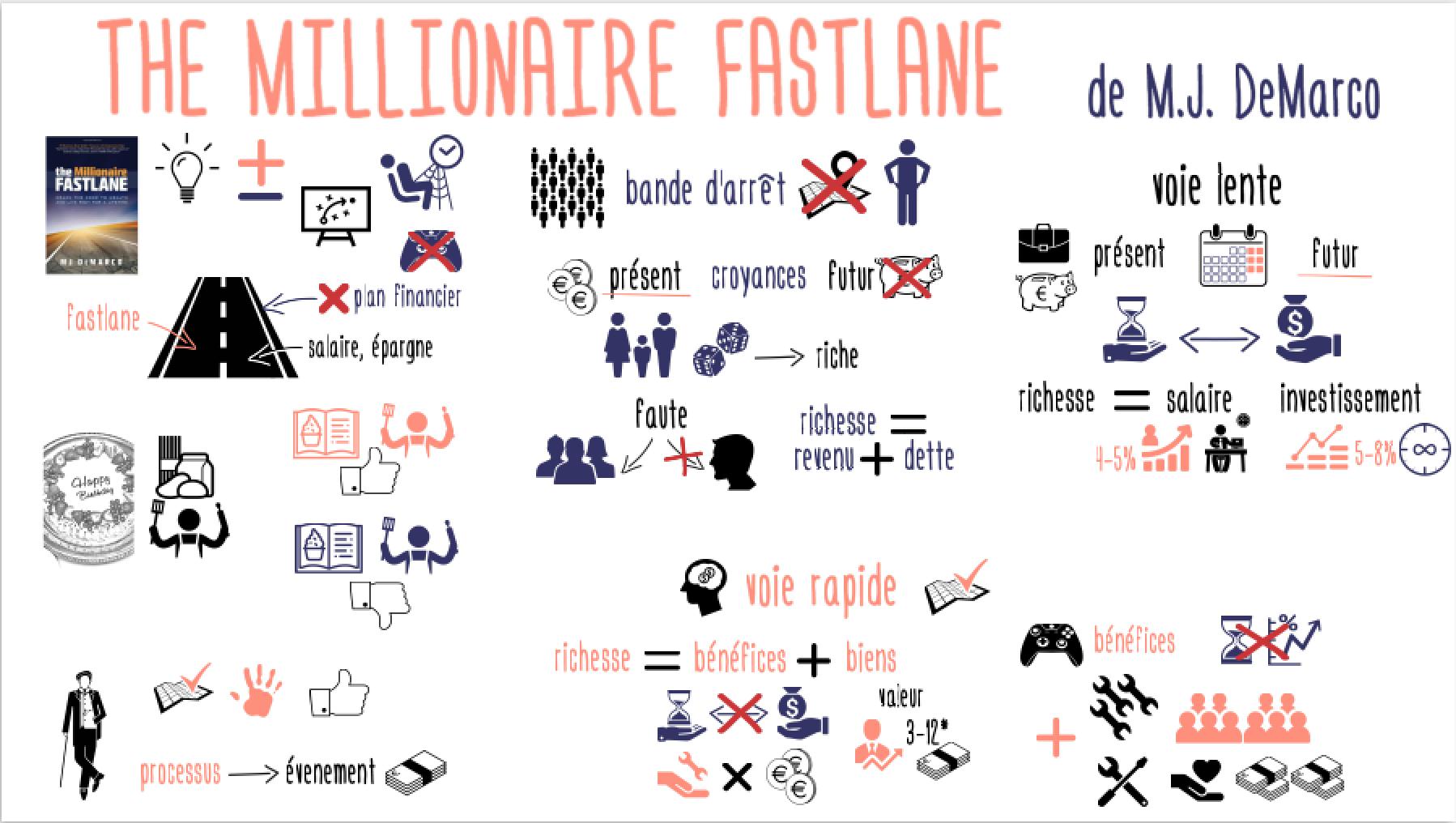TheMillionaireFastline