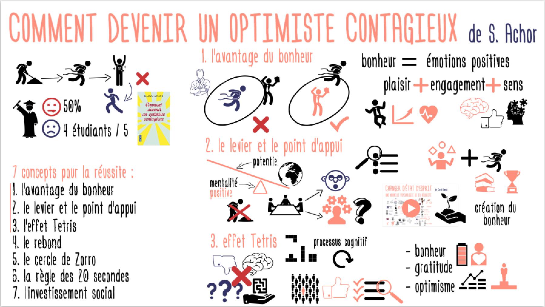 OptimisteContagieux