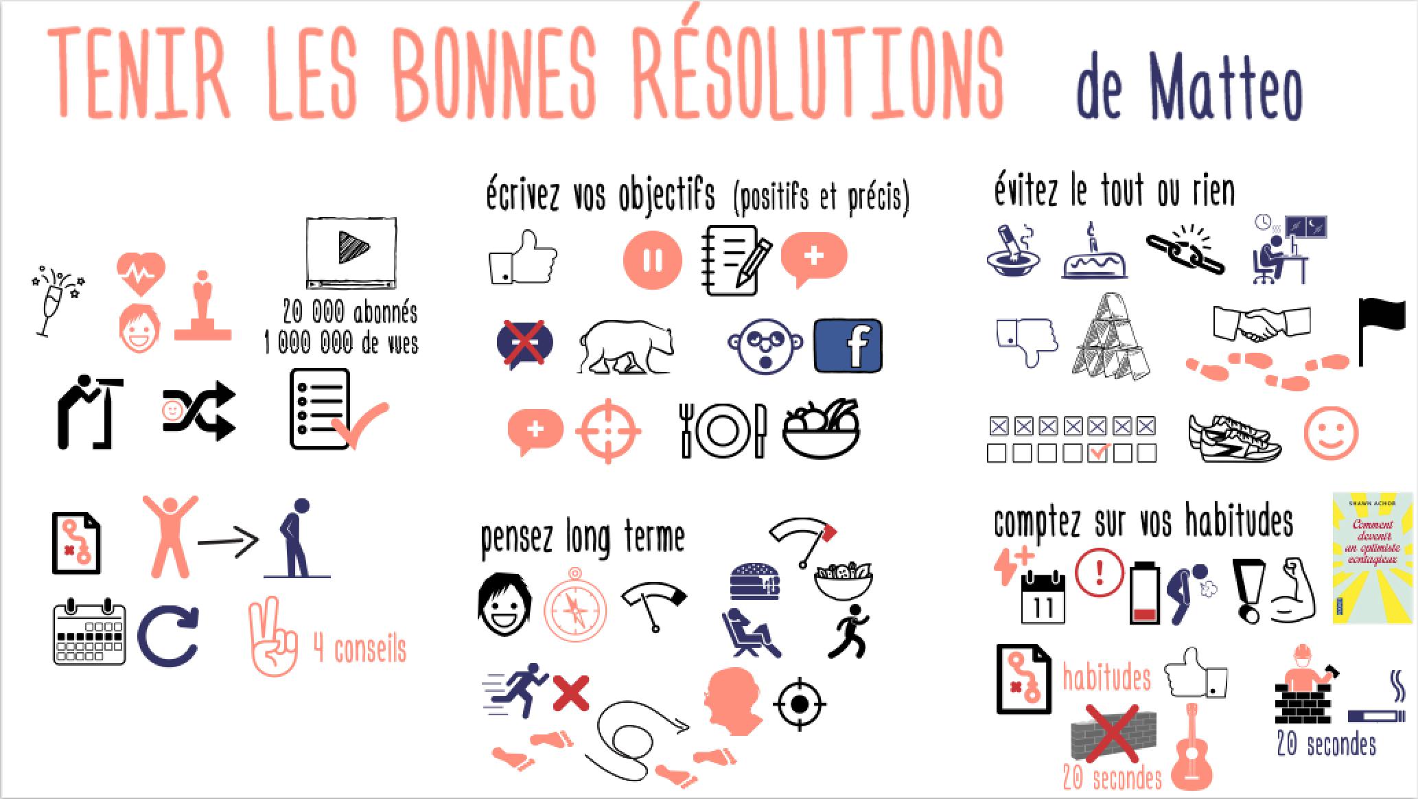 TenirLesBonnesRésolutions