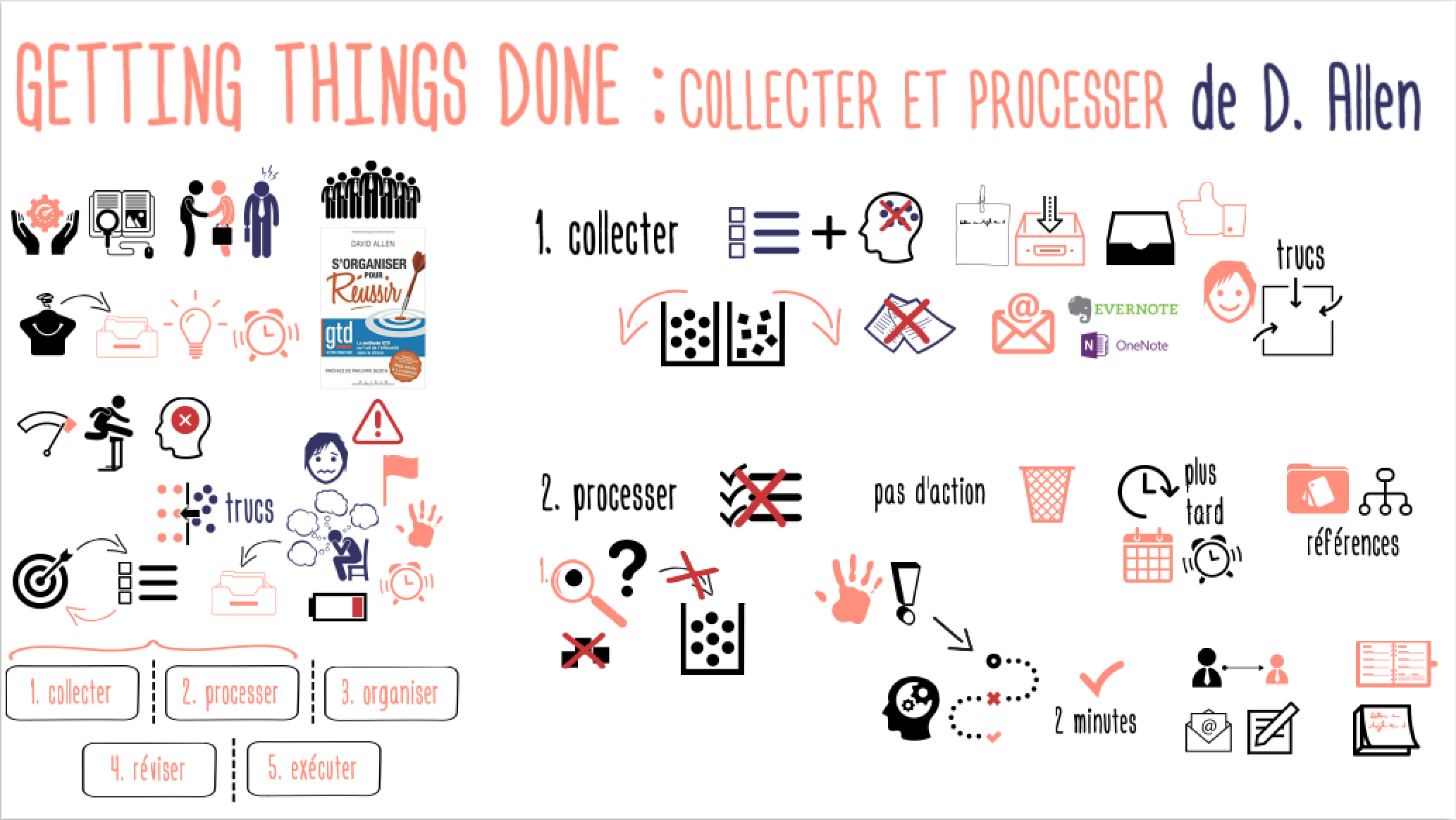GettingThingsDone_CollecterProcesser