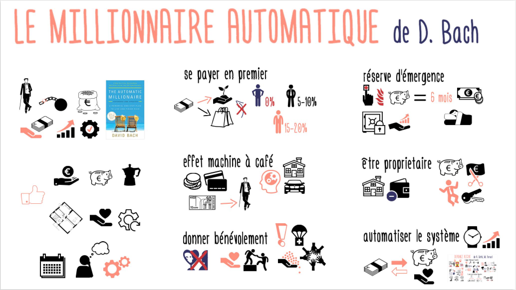 MillionnaireAutomatique