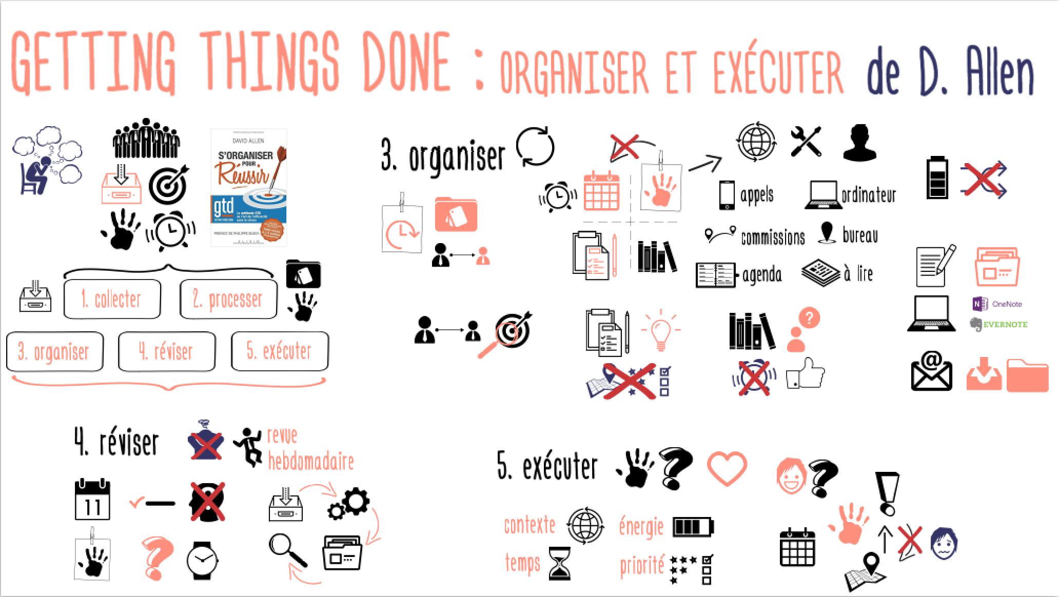 GettingThingsDone_OrganiserExecuter