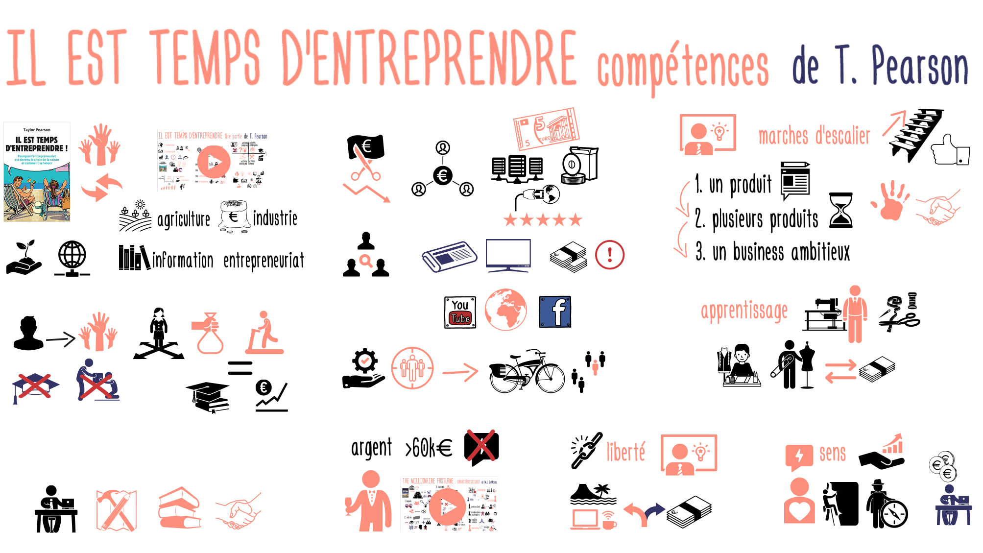TempsDEntreprendre_Competences