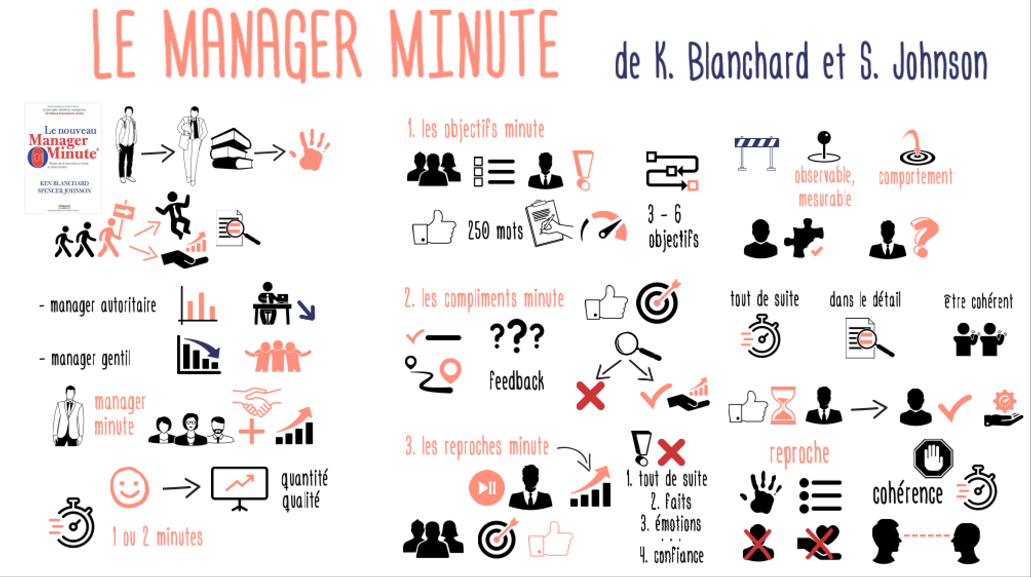 ManagerMinute