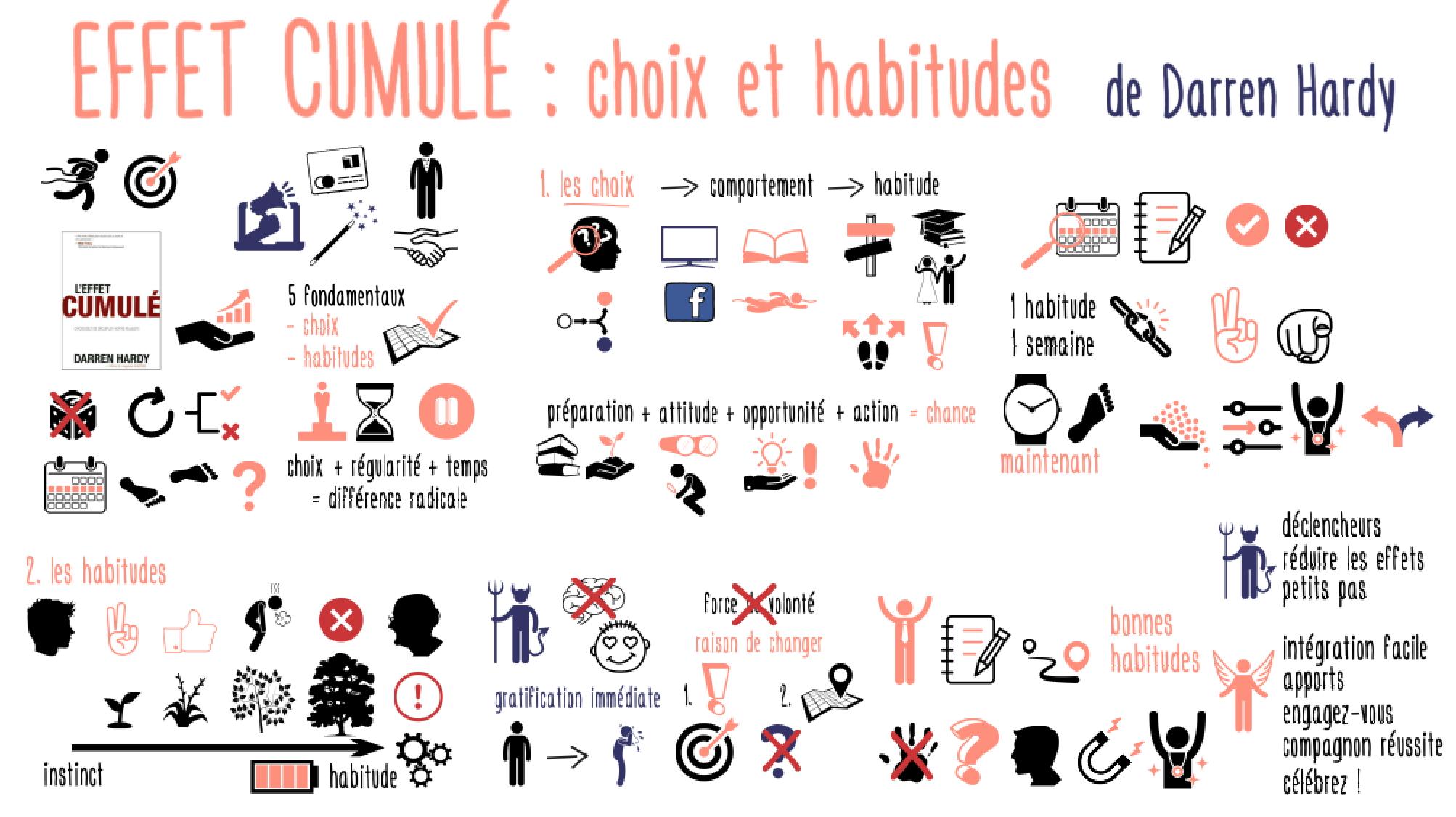 EffetCumule_choixHabitudes
