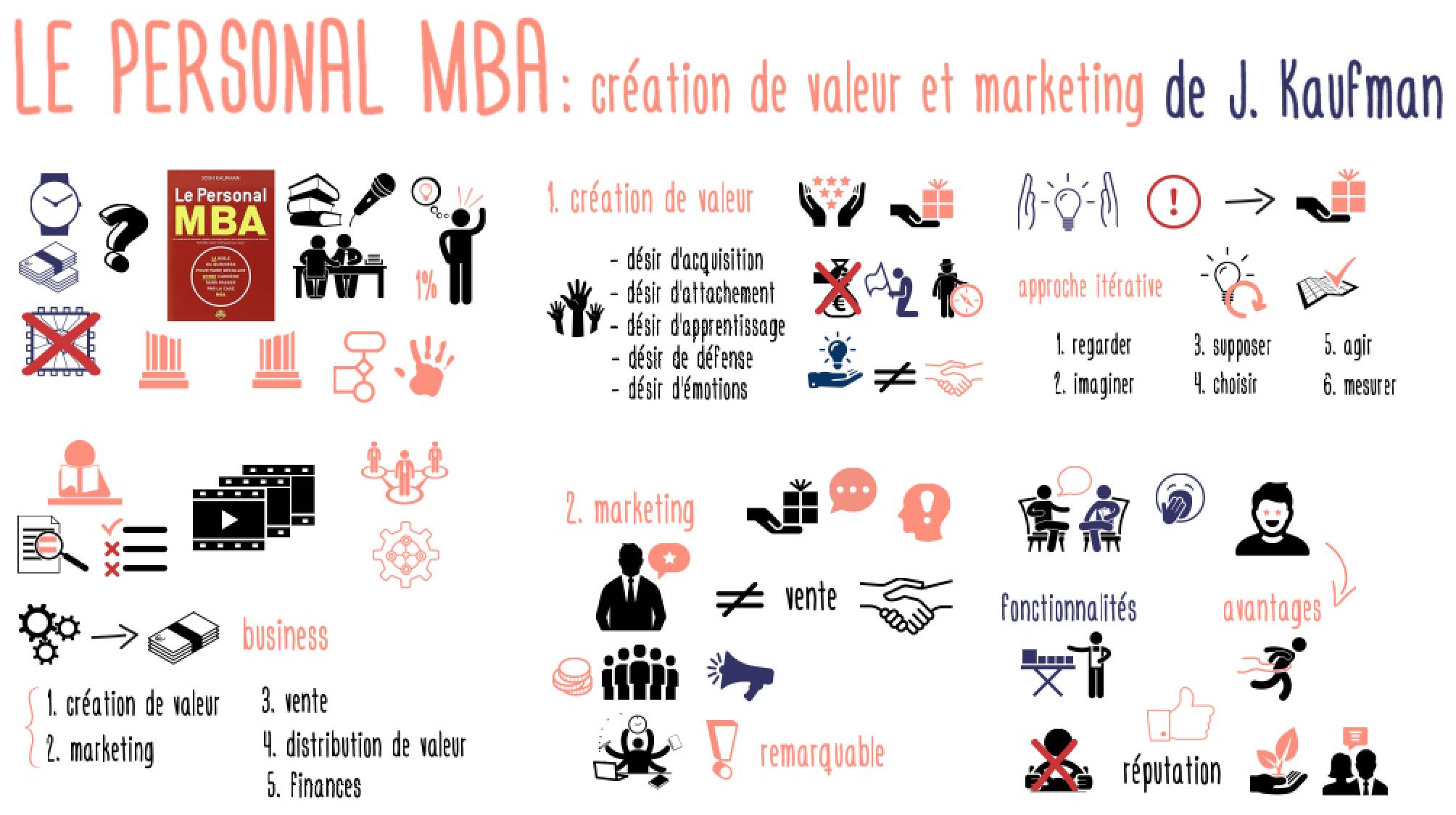 PersonalMBA_valeurmarketing