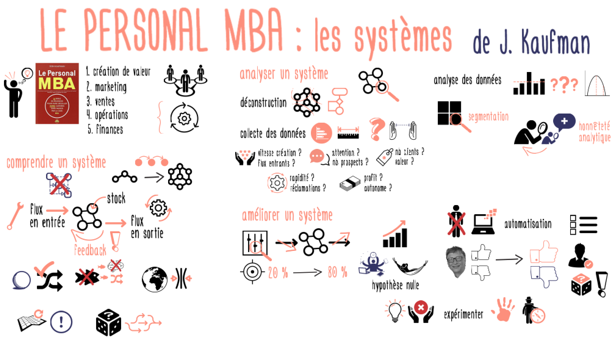 PersonalMBA_systemes