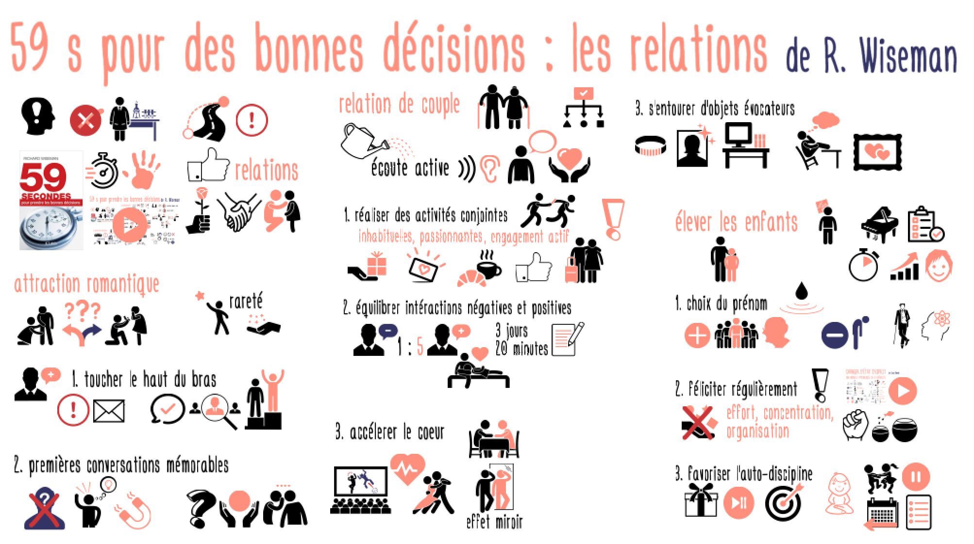 59Secondes Relations