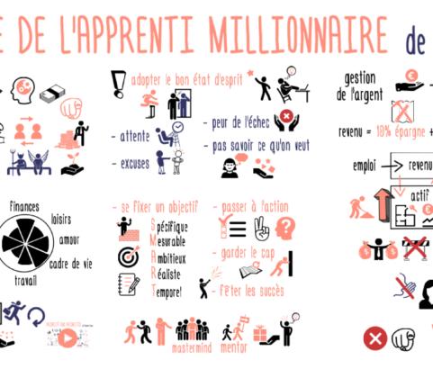 Devenir riche : le guide de l'apprenti millionnaire de Christopher Sojtarov