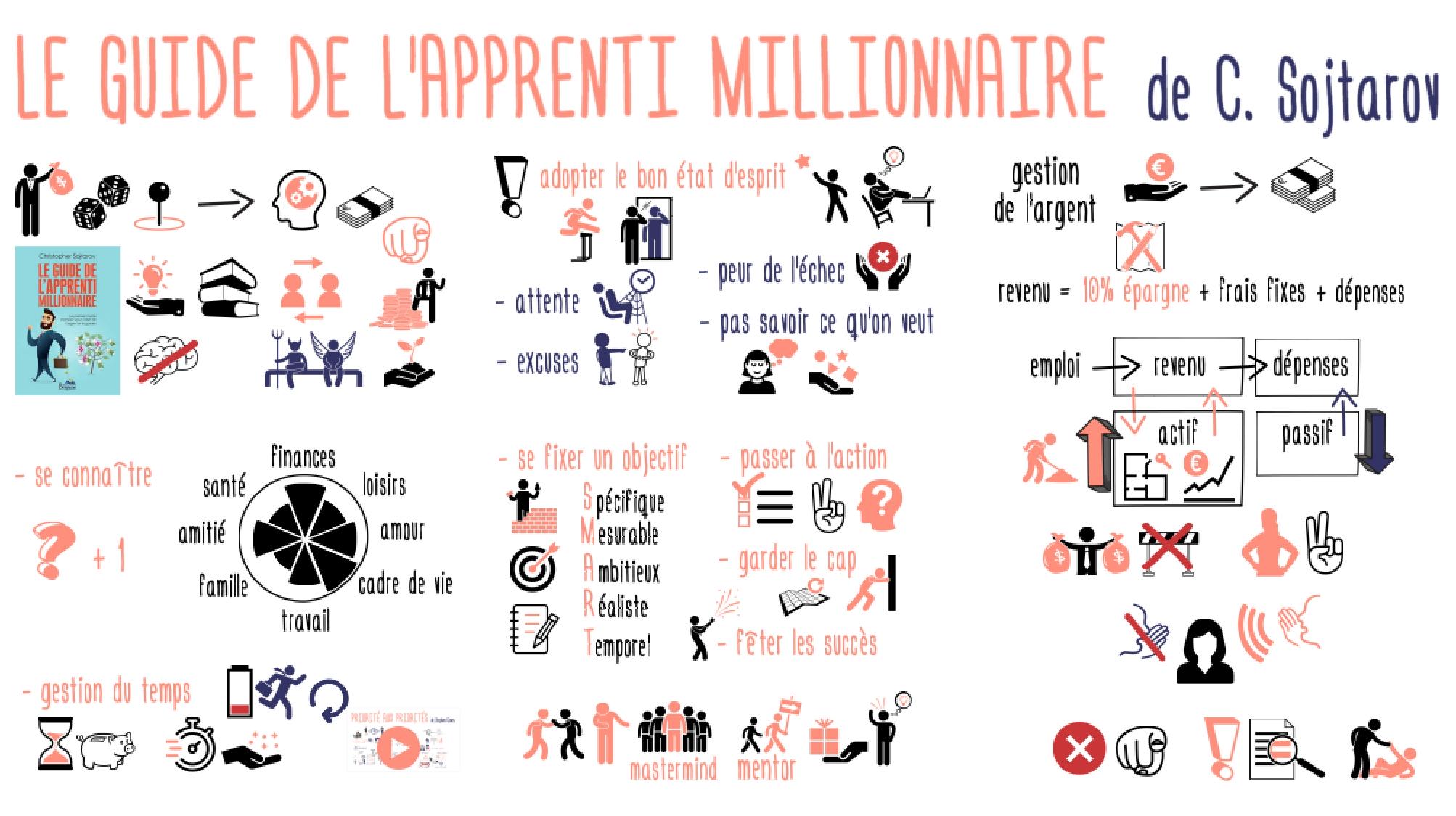 GuideApprentiMillionnaire