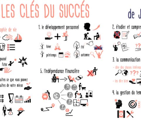 Les 5 clés du succès de Jim Rohn