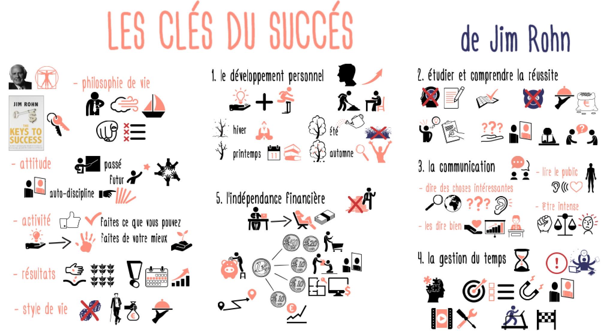 ClesDuSucces