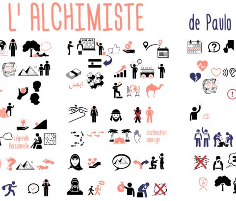 L'alchimiste de Paulo Coelho : découvrez votre trésor et vivez votre Légende Personnelle