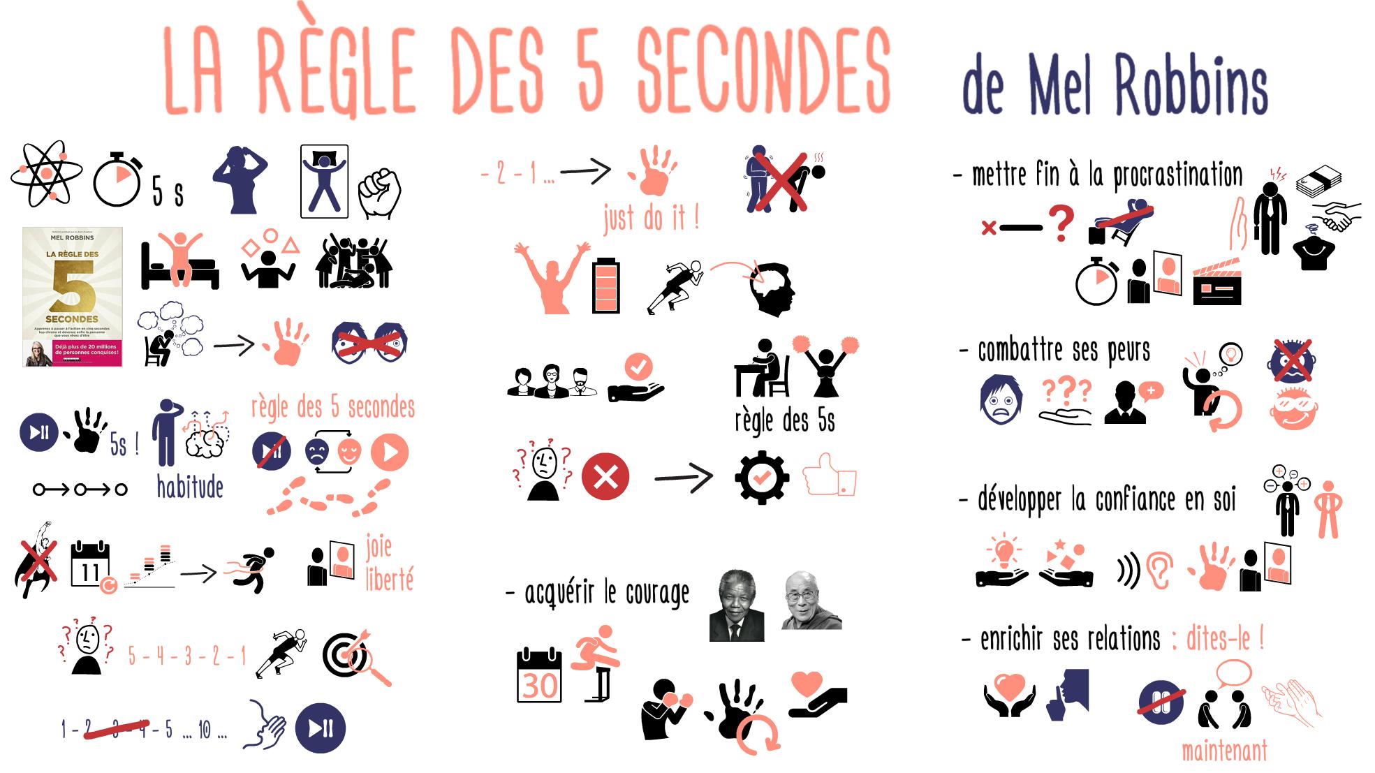 Regle des 5 secondes