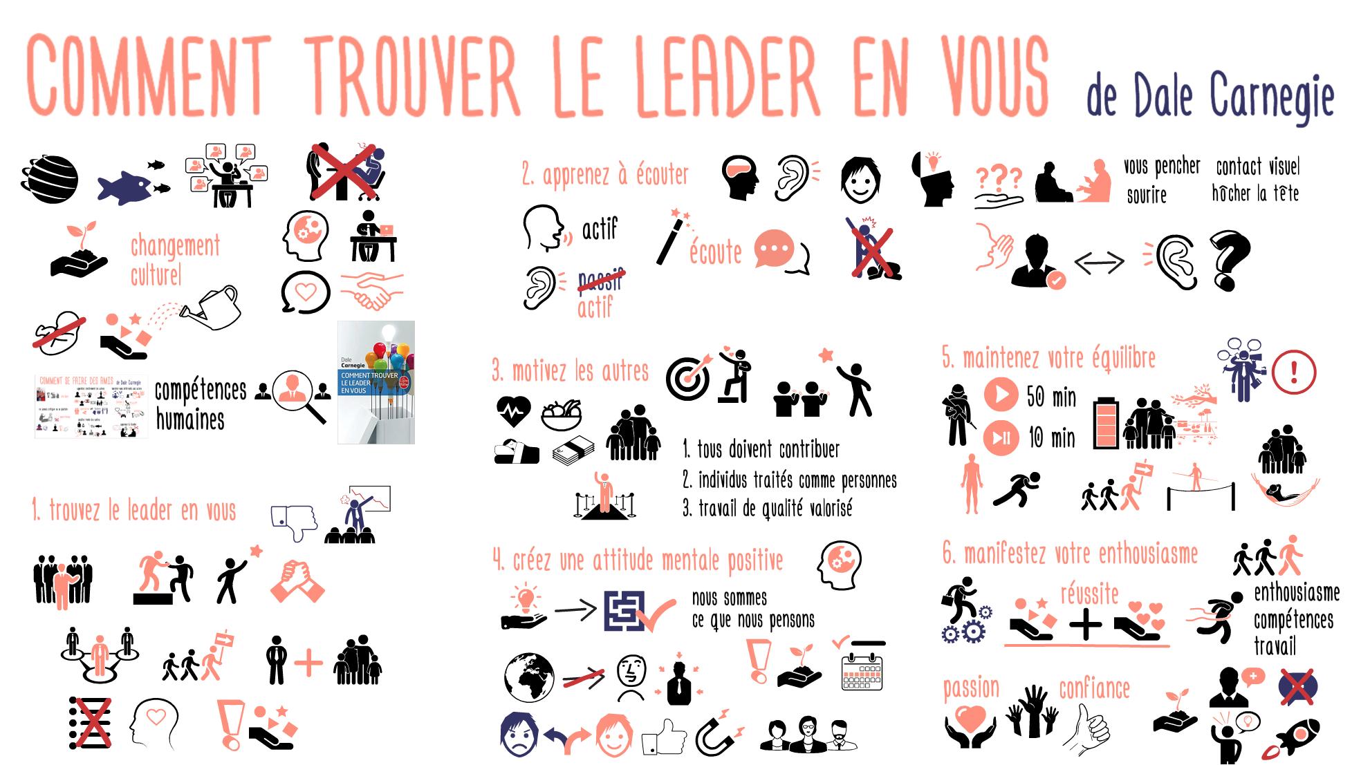 Comment trouver leader en vous