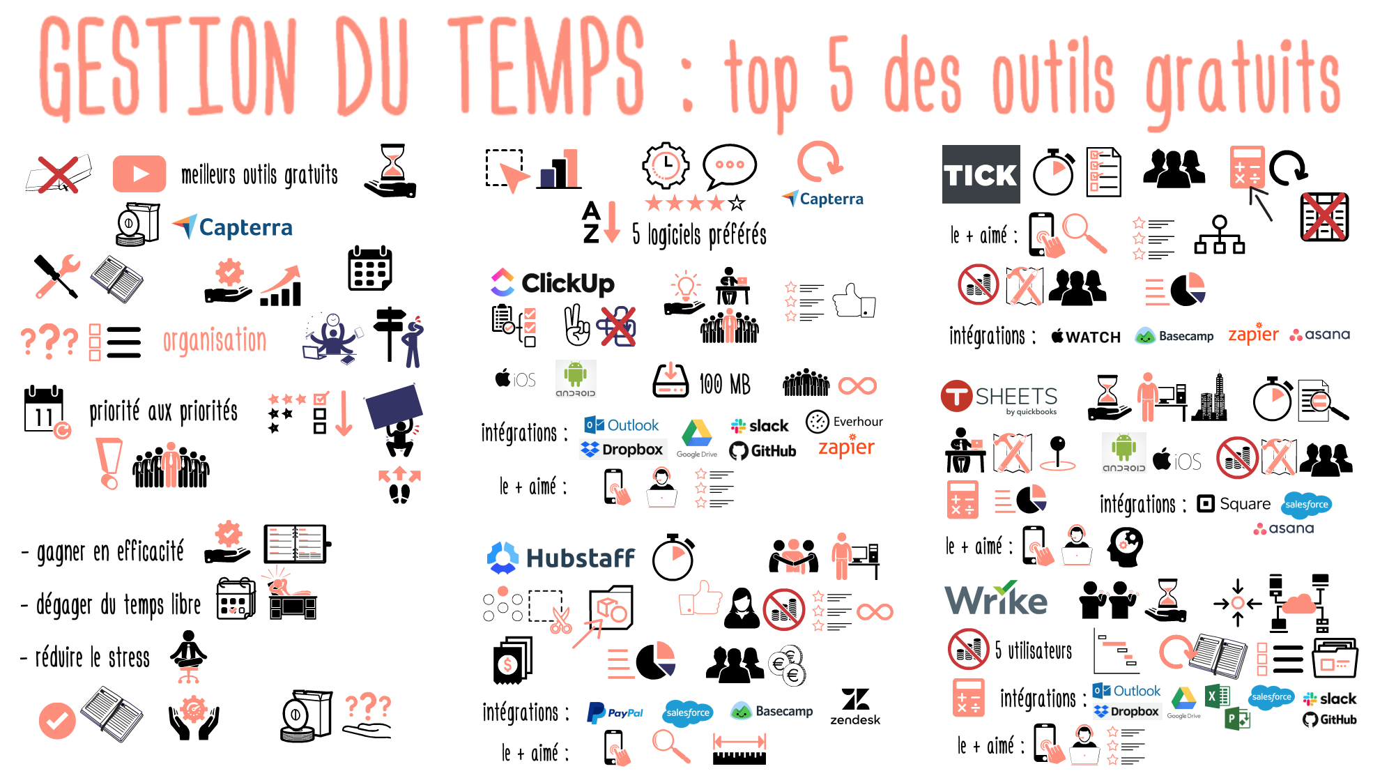 Gestion temps Top 5 outils