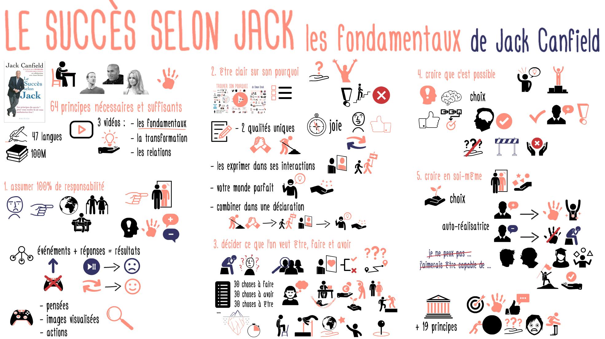 177 Succes selon Jack fondamentaux