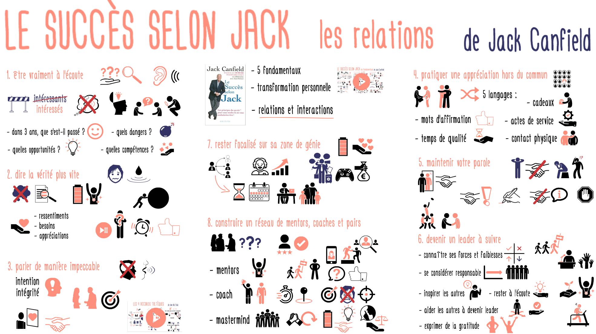 Succes selon Jack Relations
