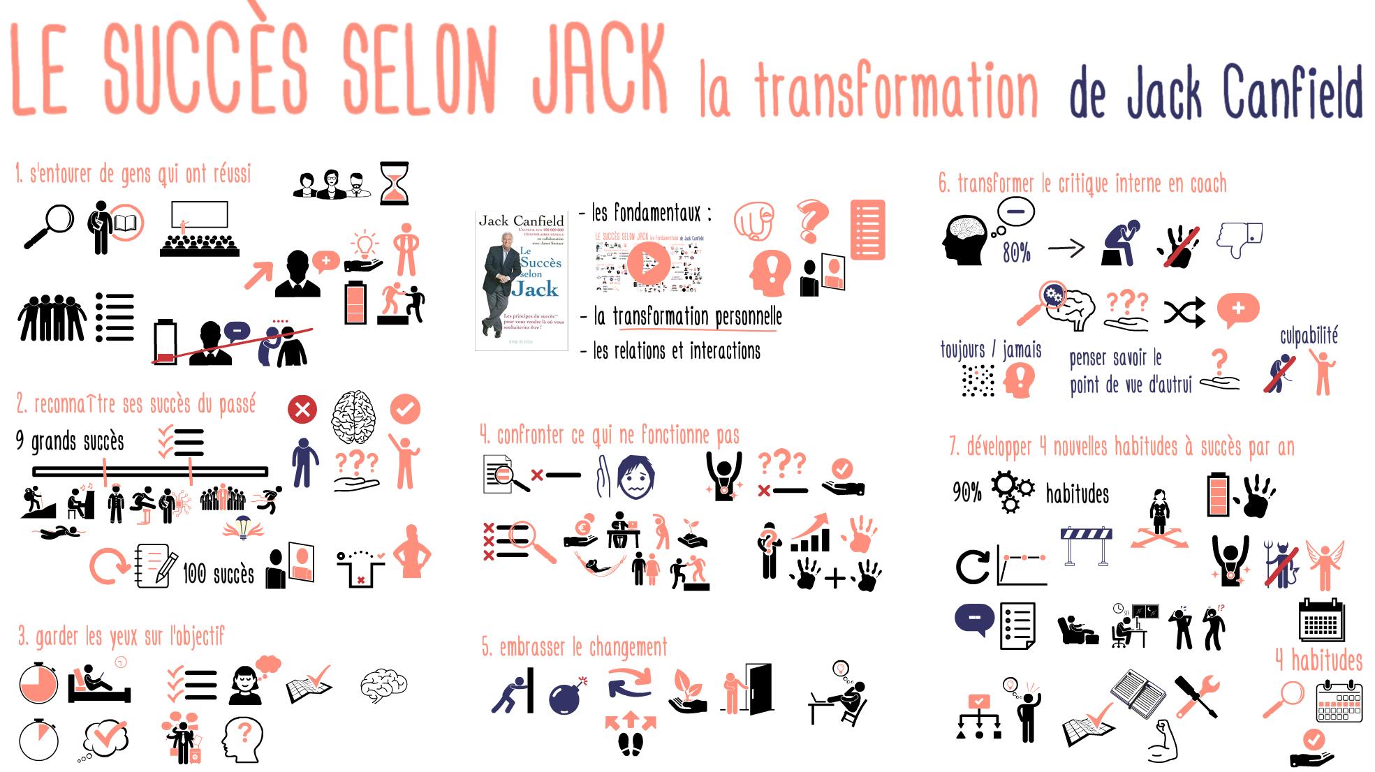 Succes selon Jack Transformation