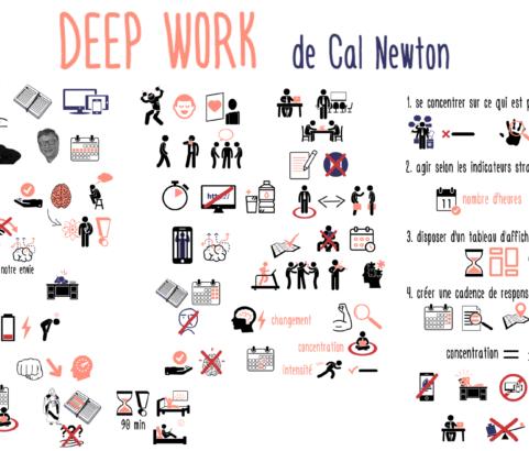 Retrouvez la concentration dans un monde de distractions : Deep work de Cal Newport