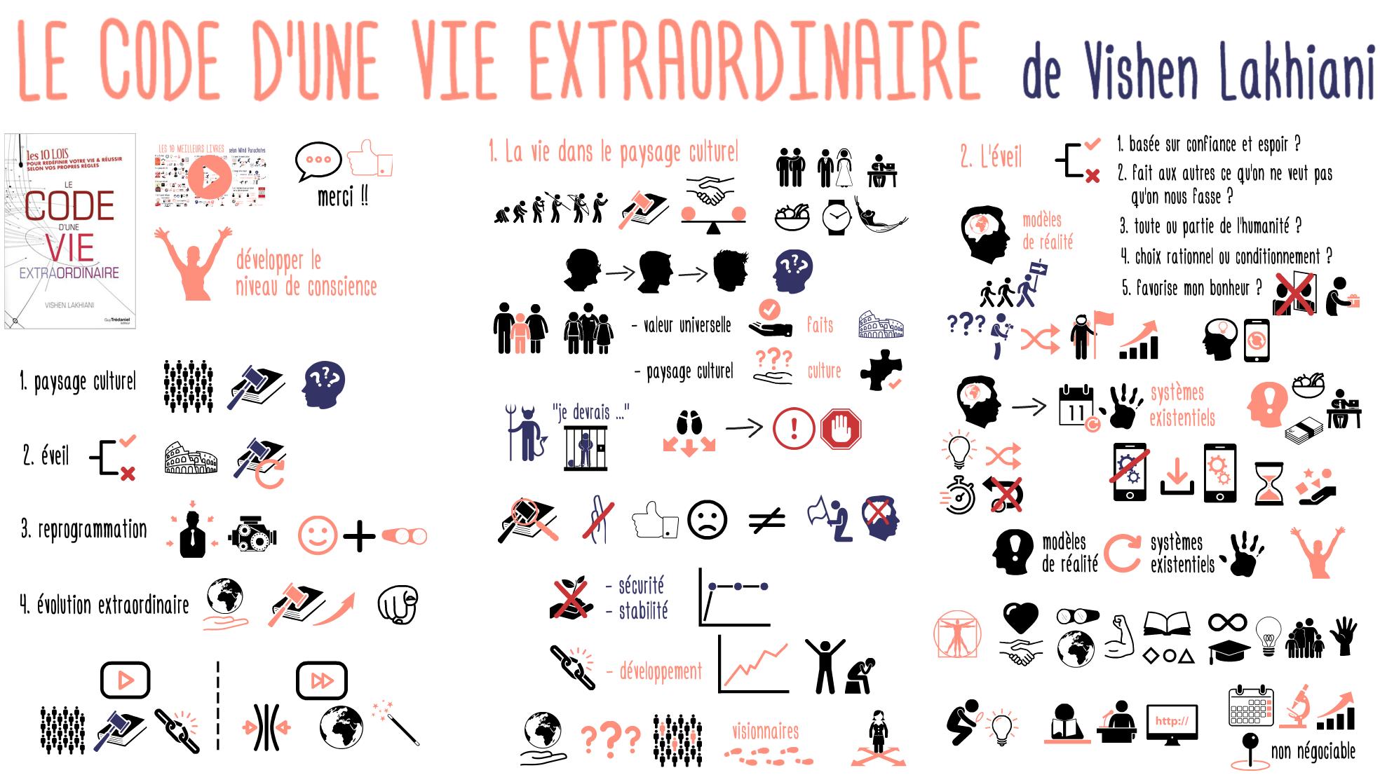 Code Vie Extraordinaire Eveil