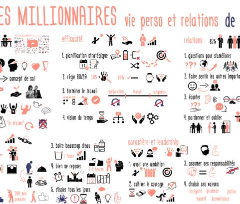 HABITUDES MILLIONNAIRES pour vos relations et vie perso ! de Brian Tracy