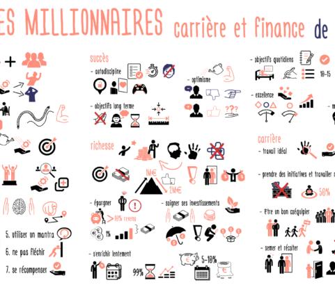 Les HABITUDES MILLIONNAIRES pour votre carrière et vos finances ! de Brian Tracy