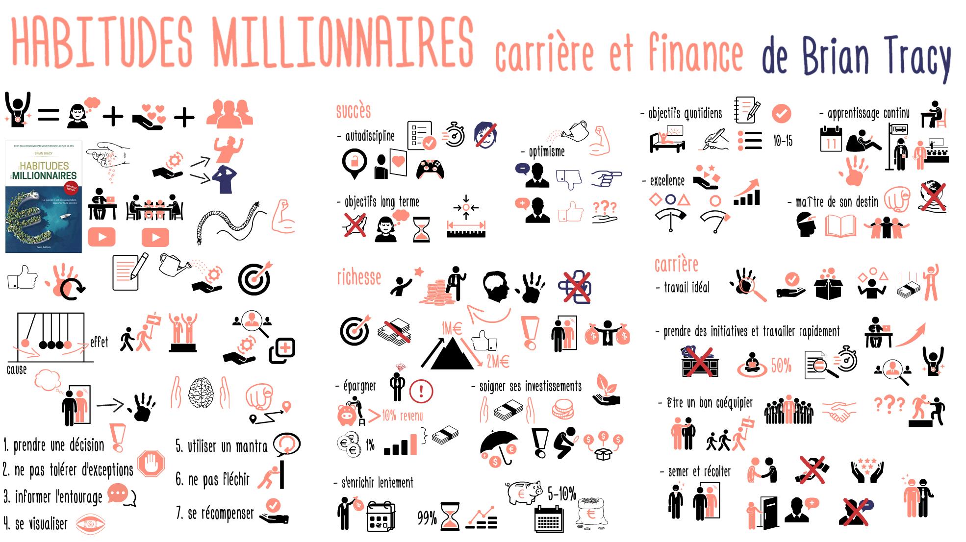 Habitudes Millionnaires Pro