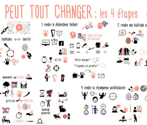 4 ETAPES pour TOUT CHANGER en changeant vos habitudes