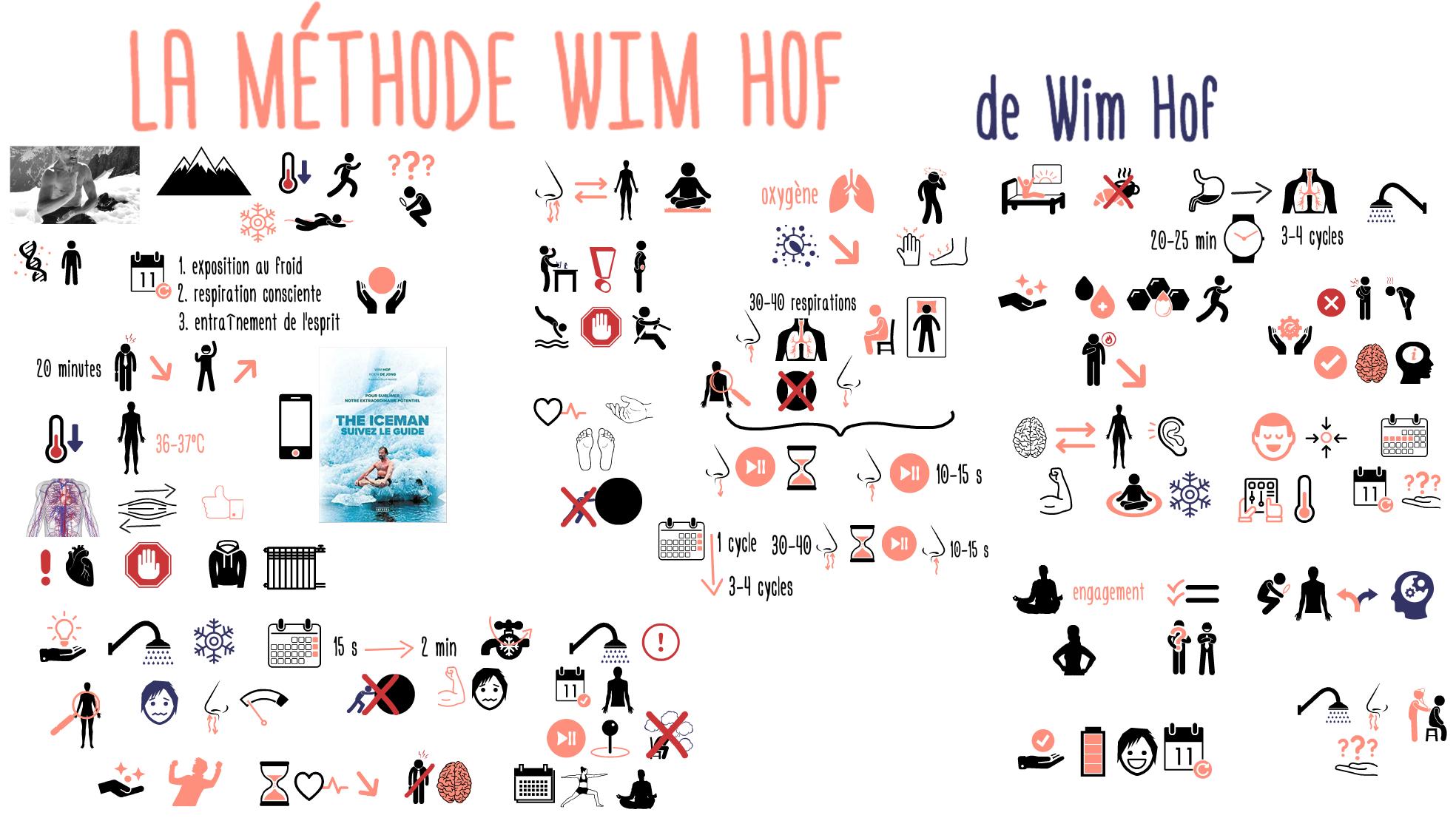 245 Methode Wim Hof